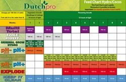Picture of Dutch Pro Original Grow Hydro/Coco A&B