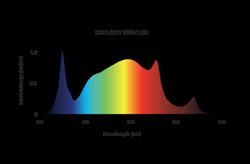 Picture of Maxibright Daylight 200watt LED Grow Light